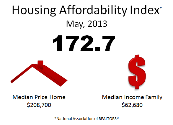 housing affordability index by Thierry Roche