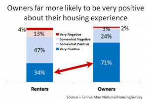 renters are more favorable about being homeowners