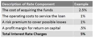 description of rate component