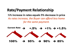 the cost to buy a home is rising