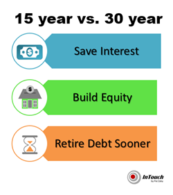benefits to a 15 year mortgage