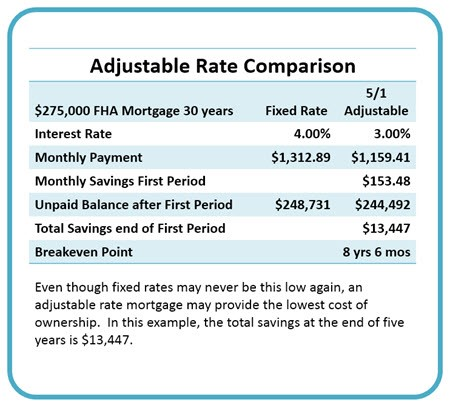 adjustable rate comparison
