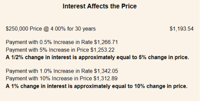 interest affects the price
