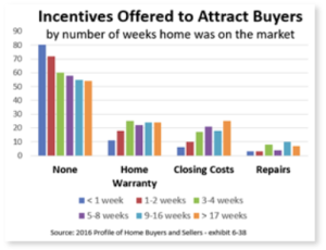 incentives offered to attract buyers
