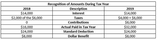 Recognition of Amounts during Tax Year blog image 1-18-19_1