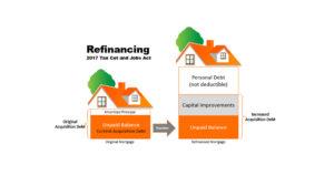 understanding mortgage refinancing